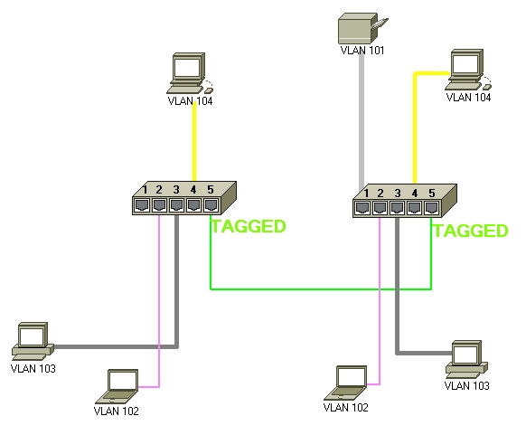 VLAN – Teil 8: Woher weiss mein Netzwerk, aus welchem VLAN der